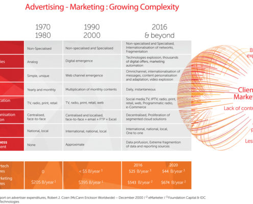 Booming of the marketing complexity from 1970 to tomorrow
